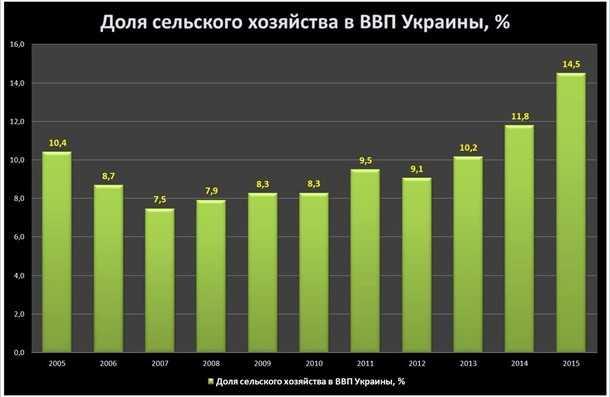 Связь ВВП и сельского хозяйства в Украине